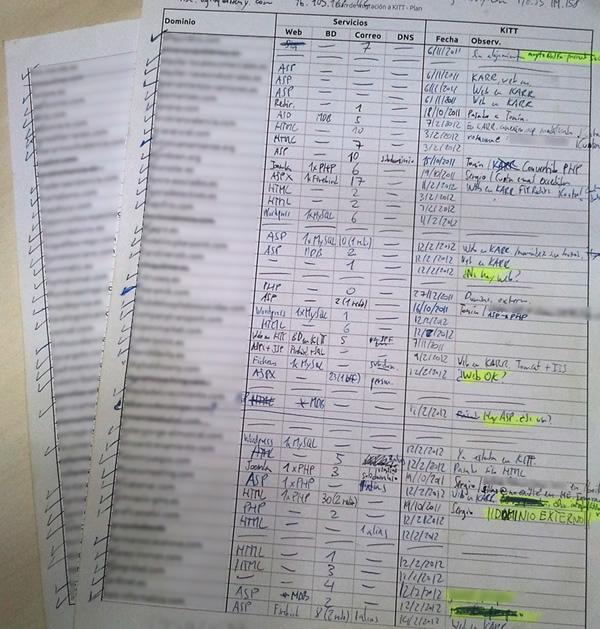 Organización en hoja de cálculo